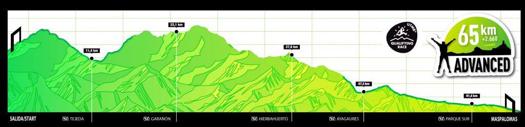perfil-recorrido-trans-advanced-65-km