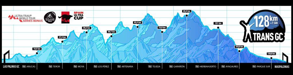 perfil-recorrido-trans-gc-classic-128-km